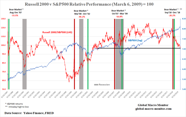 Russell 2000_S&P500
