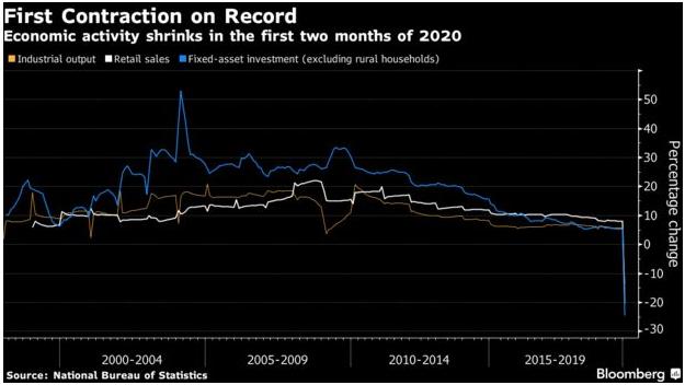 China_Economic Activity_Mar16