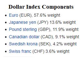 Dollar Index_3
