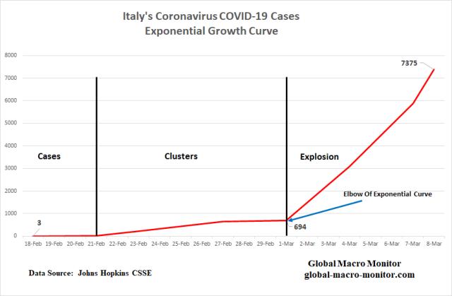 Italy COVID-19