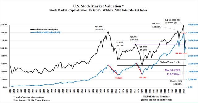 MarketCap_GDP_March31