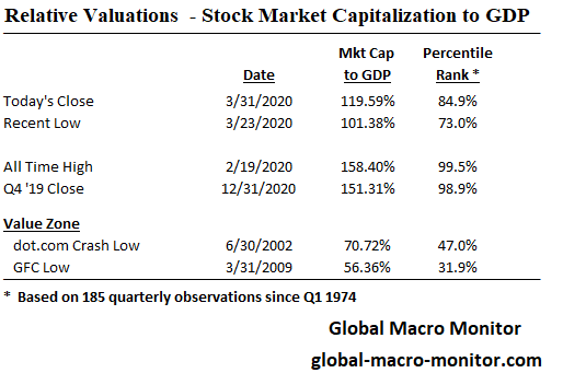 MarketCap_GDP_March31_1