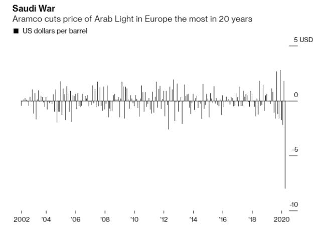 Saudi_Russian Oil War