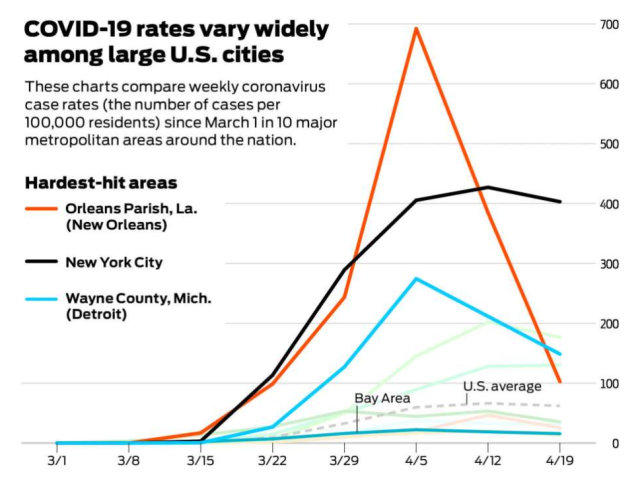 Bay Area COVID curve