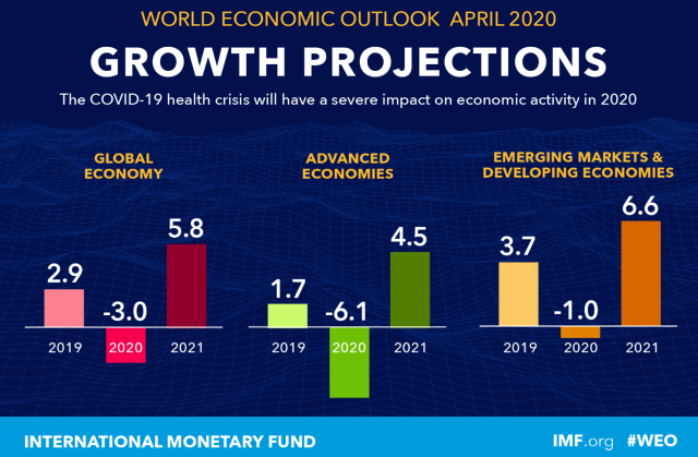 IMF_Growth