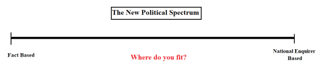 Poltical Spectrum