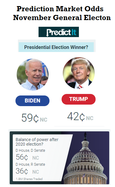 PredictIT_Jun24