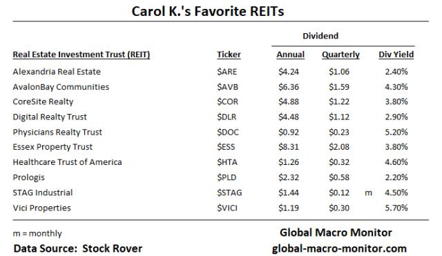 Carol Ks_REITS